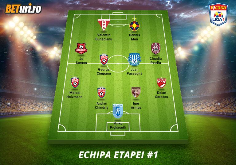 Echipa Etapei 1, Liga 1, 2020