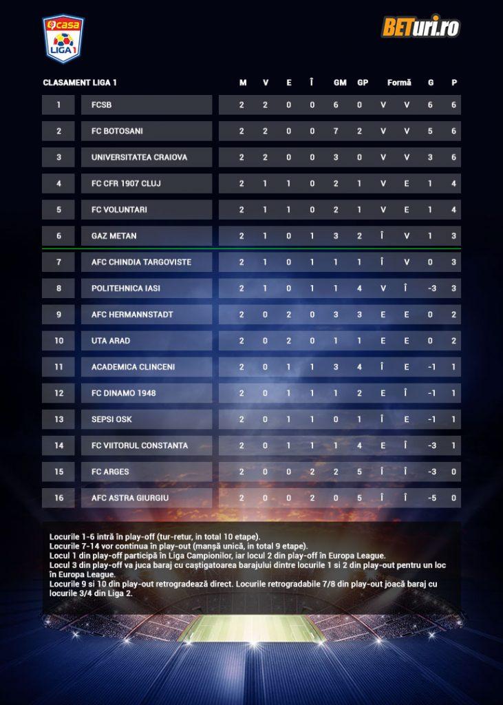 Liga 1 2020/2021, Clasament etapa a doua