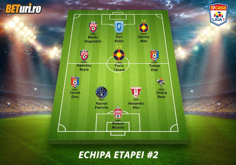 Liga 1 2020/2021, Echipa etapei a doua